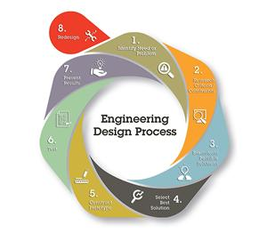 Enginerering Design Process